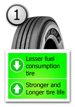 Tire Usage Perspective